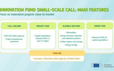 Innovation Fund – Call for proposals for small-scale projects of clean technologies