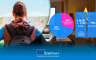 Call for Proposals Erasmus+ 2021